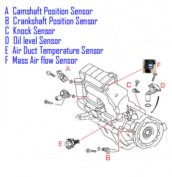Bert Rowe'smercedesbenz 'a'class Information Engine Sensor Rhaclassinfocouk: 2000 Jaguar Crank Sensor Location Picture At Elf-jo.com