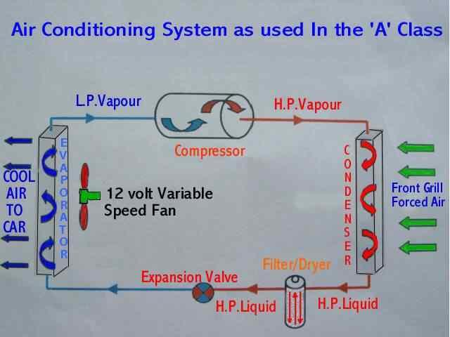 Bert Rowe\'s-Mercedes-Benz \'A\'-class info. Air Conditioning Re Gassing,